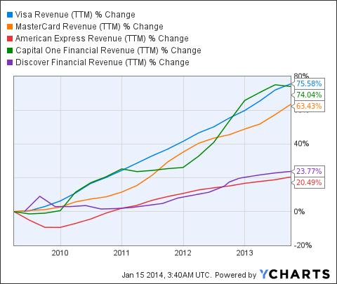 V Revenue (<a href=