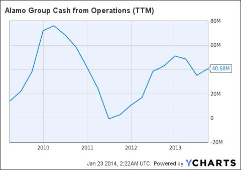 ALG Cash from Operations (NYSE:<a href='http://seekingalpha.com/symbol/TTM' title='Tata Motors Limited'>TTM</a>) Chart