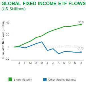 Fixed Income Short Duration