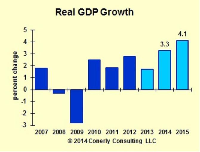 GDP Forecast 2014 01