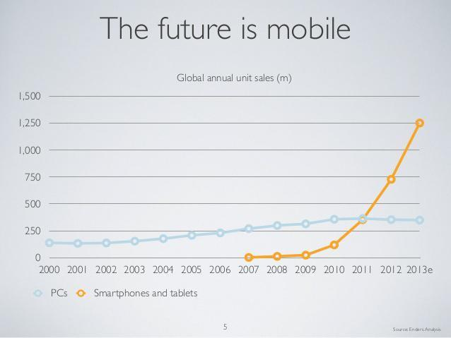 future-mobile-evans