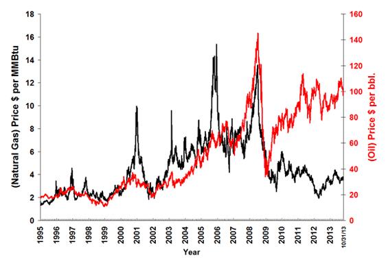 natural gas crude oil spread