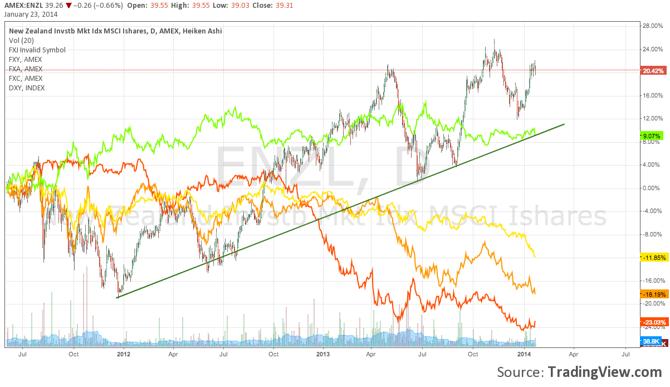 NZD versus Yen, Canadian Dollar, US Dollar, and Aussie