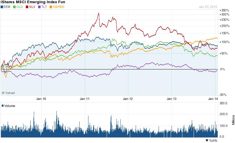 Global Market Selloff -- A Worrisome Chart For Wall Street