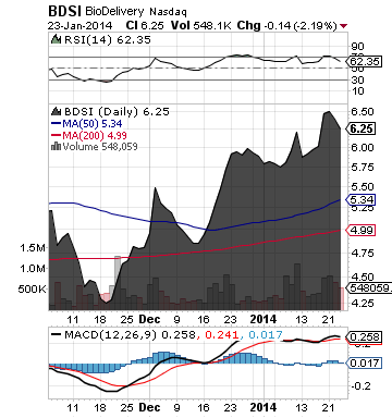 http://static.cdn-seekingalpha.com/uploads/2014/1/24/saupload_bdsi_chart.png