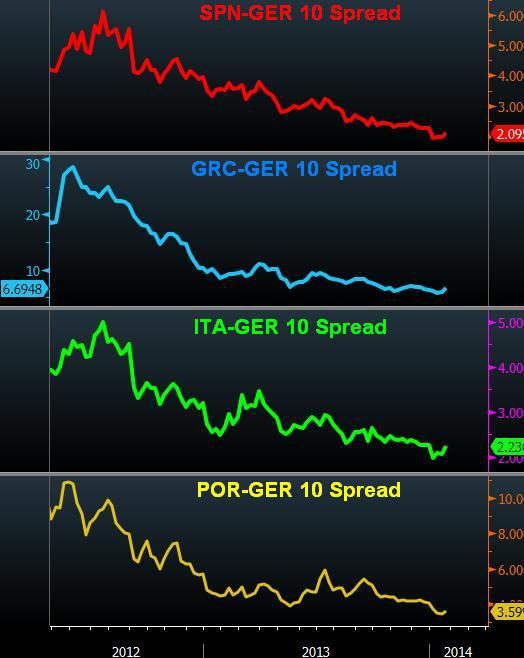 Spain Exits Bailout, China Enters Downgrade Speculation - Ezone Spreads Ja N 14 (Chart 1)