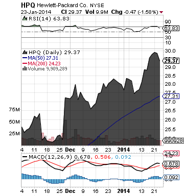 http://static.cdn-seekingalpha.com/uploads/2014/1/24/saupload_hpq_chart.png