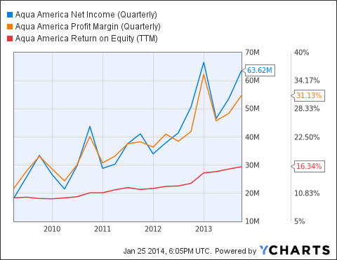 WTR Net Income (Quarterly) Chart