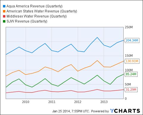 WTR Revenue (Quarterly) Chart