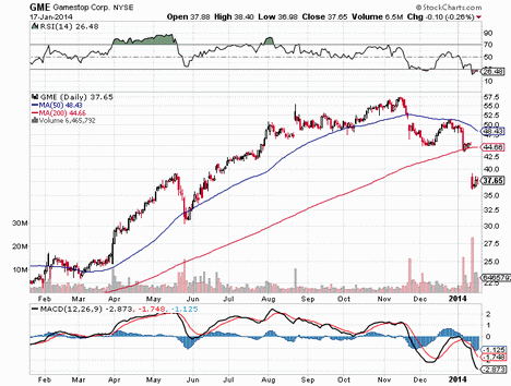 Stock Chart Gamestop