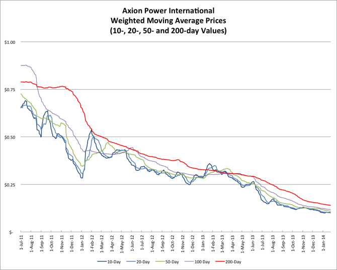 1.26.14 AXPW Price