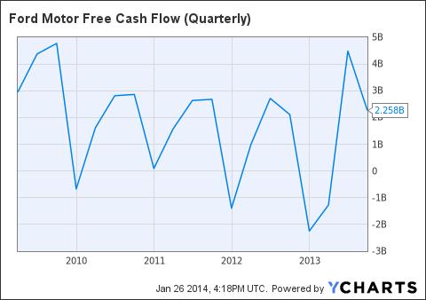 F Free Cash Flow (Quarterly) Chart