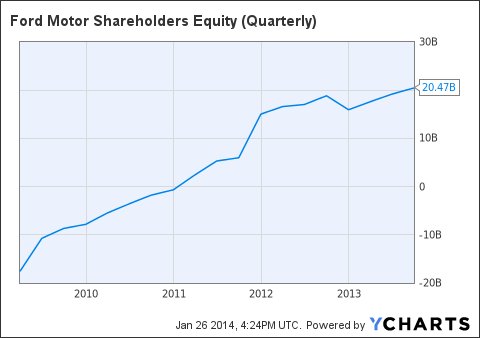 F Shareholders Equity (Quarterly) Chart