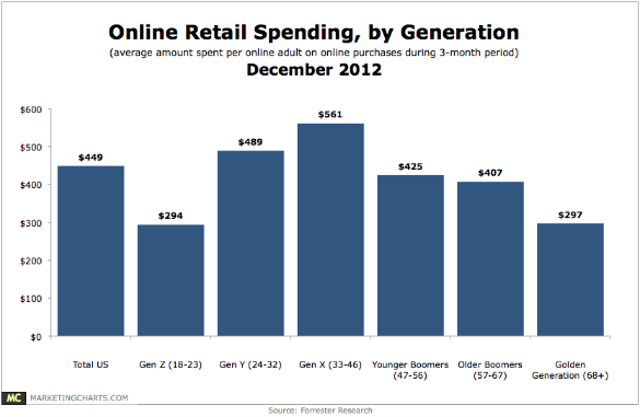 Online Retail Spending By Age