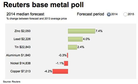 reuters-aluminum-nickel-copper-price-forecast-2014