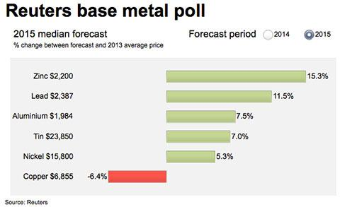reuters-aluminum-nickel-copper-price-forecast-2015