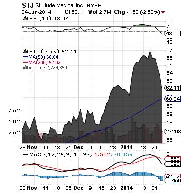 http://static.cdn-seekingalpha.com/uploads/2014/1/27/saupload_stj_chart.png