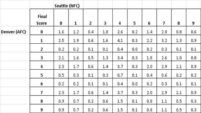 Super Bowl Square Pool Odds - Final Score