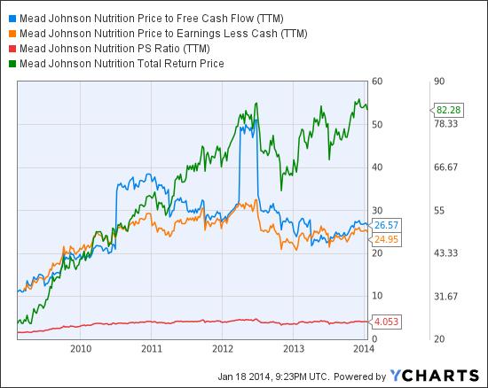 MJN Price to Free Cash Flow (NYSE:<a href='http://seekingalpha.com/symbol/TTM' title='Tata Motors Limited'>TTM</a>) Chart