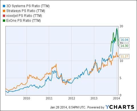 DDD PS Ratio (<a href='http://seekingalpha.com/symbol/TTM' title='Tata Motors Limited'>TTM</a>) Chart