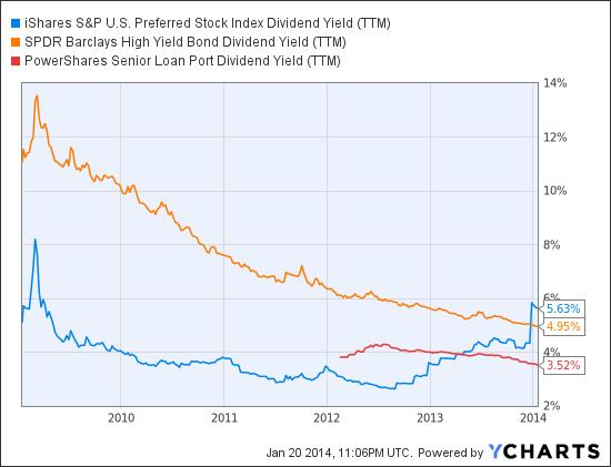PFF Dividend Yield (NYSE:<a href='http://seekingalpha.com/symbol/TTM' title='Tata Motors Limited'>TTM</a>) Chart