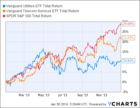 VPU Total Return Price Chart