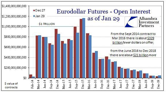 ABOOK Jan 2014 Eurodollar Open Interest Comp