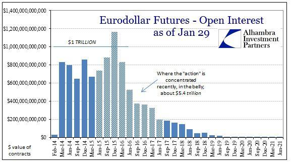 ABOOK Jan 2014 Eurodollar Open Interest