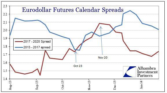 ABOOK Jan 2014 Eurodollar Shape
