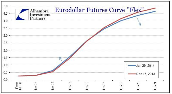 ABOOK Jan 2014 Eurodollar Since Taper