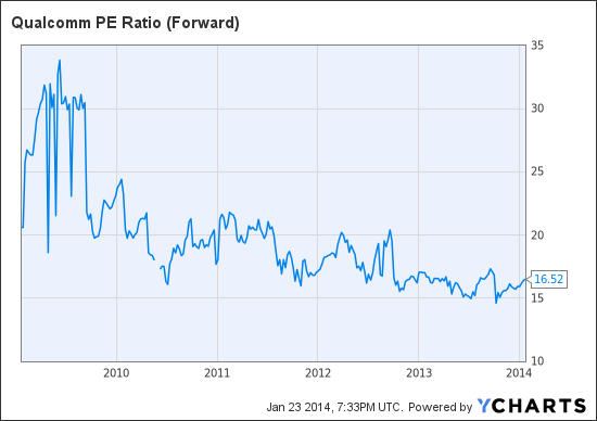 QCOM PE Ratio (Forward) Chart