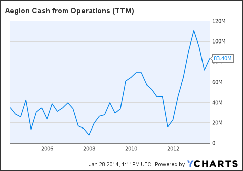 AEGN Cash from Operations ((TTM)) Chart