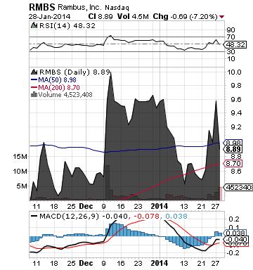 http://static.cdn-seekingalpha.com/uploads/2014/1/29/saupload_rmbs_chart21.png