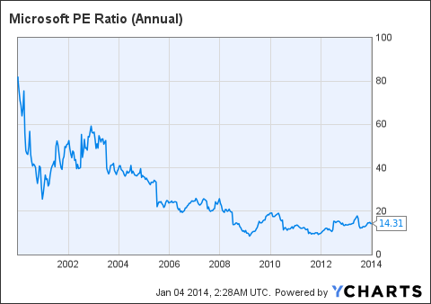 MSFT PE Ratio (Annual) Chart