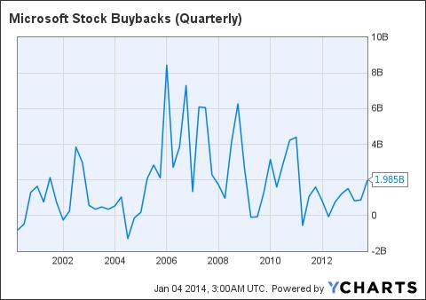 MSFT Stock Buybacks (Quarterly) Chart