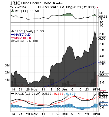 http://static.cdn-seekingalpha.com/uploads/2014/1/3/saupload_jrjc_chart.png