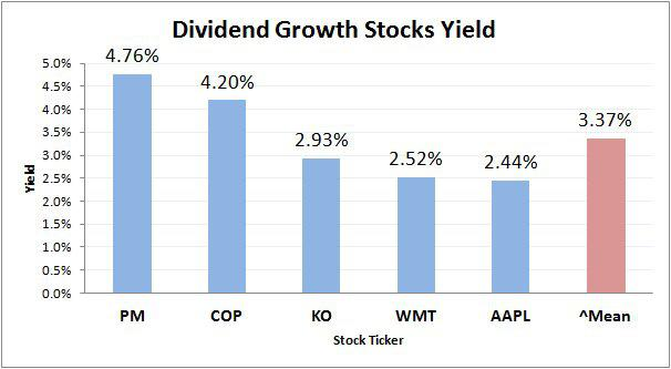 how to find annual dividend rate