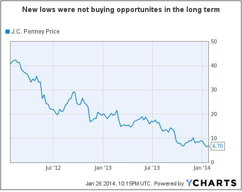 Chart of JC Penney Stock Price over 2 years