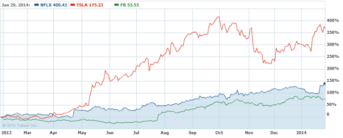 Good Past Year For These Stocks, Particularly TSLA
