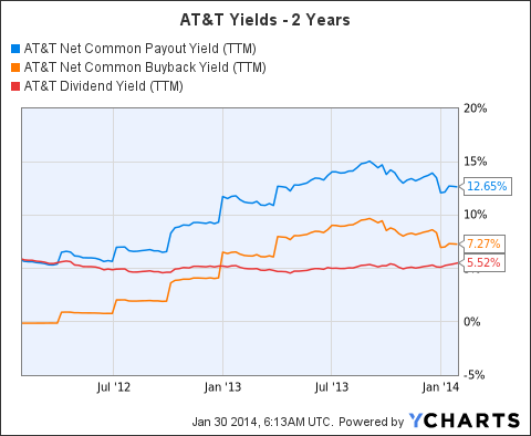 T Net Common Payout Yield (NYSE:<a href='http://seekingalpha.com/symbol/TTM' title='Tata Motors Limited'>TTM</a>) Chart