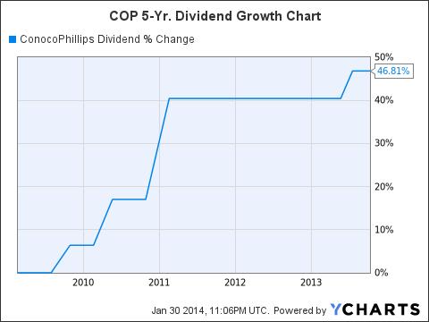 COP Dividend Chart