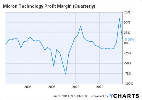 MU Profit Margin (Quarterly) Chart
