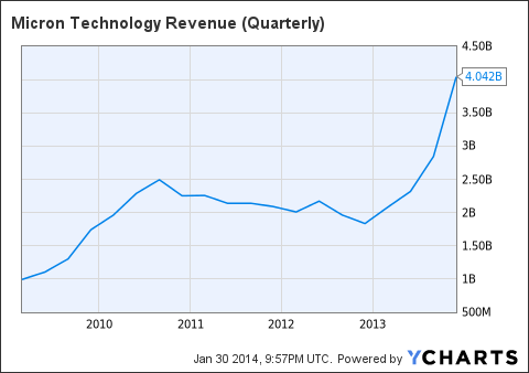 MU Revenue (Quarterly) Chart