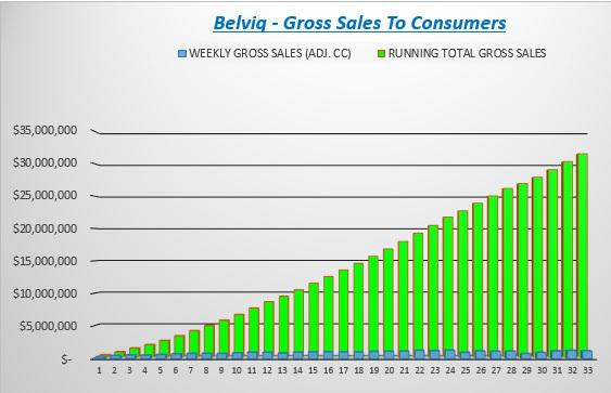 Cumulative Belviq Retail Sales