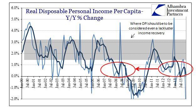ABOOK Jan 2014 GDP DPI Real DPI Per Capita