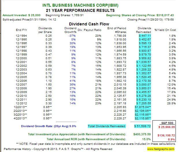 Roth IRA Rates