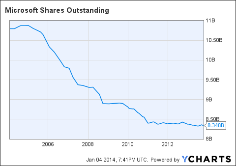 Shares Outstanding: Summary