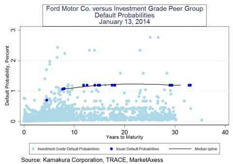Ford Motor Company Bond Reward To Risk Ratio Narrows Ford Motor Company Nyse F Seeking Alpha