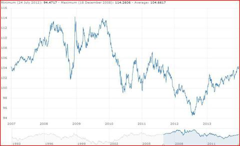 The Euro on a trade weighted basis has risen last year