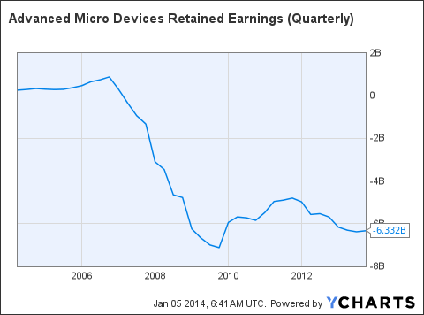 AMD Retained Earnings (Quarterly) Chart